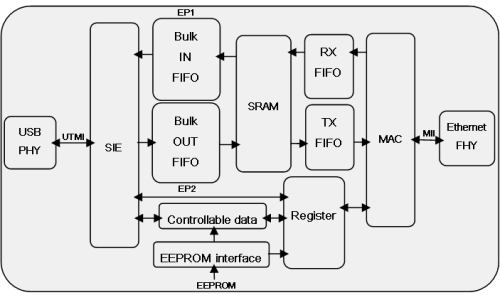 dm usb   to     m fast ethernet controller   news 隱藏不    block diagram